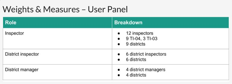 The Weights and Measures user panel composition
