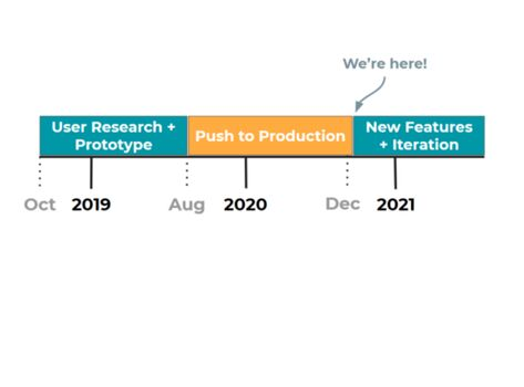 Timeline showing our progress from Oct 2018 to now (Jan 2021) in conducting research and pushing to production, and onwards into 2021 with new features and further iteration