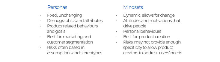 Mindsets Part 1 Mindsets vs Personas table
