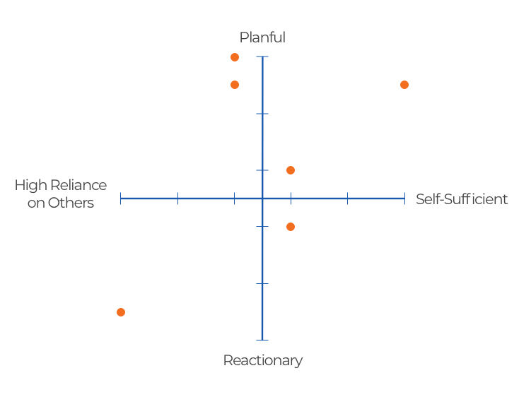 Mindsets Part 2 6 Plotted Members